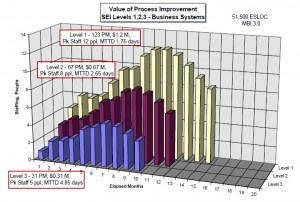 The economic value of software process improvement and SEI CMM levels